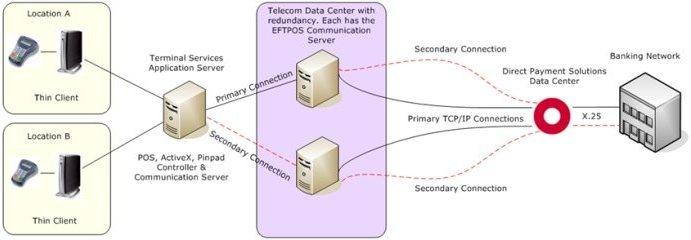 eftpos installation guide citrix terminal services